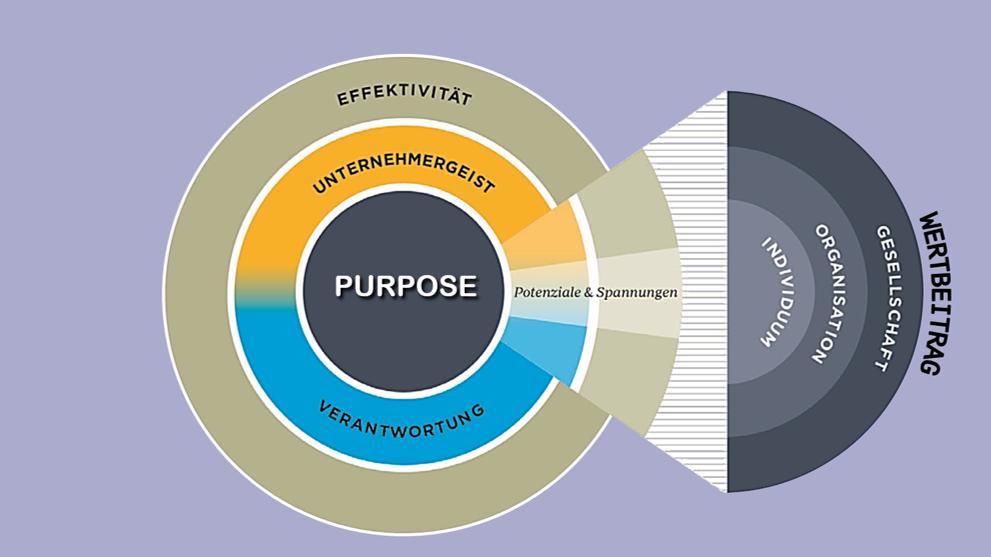 Purpose meint Wertbeitrag